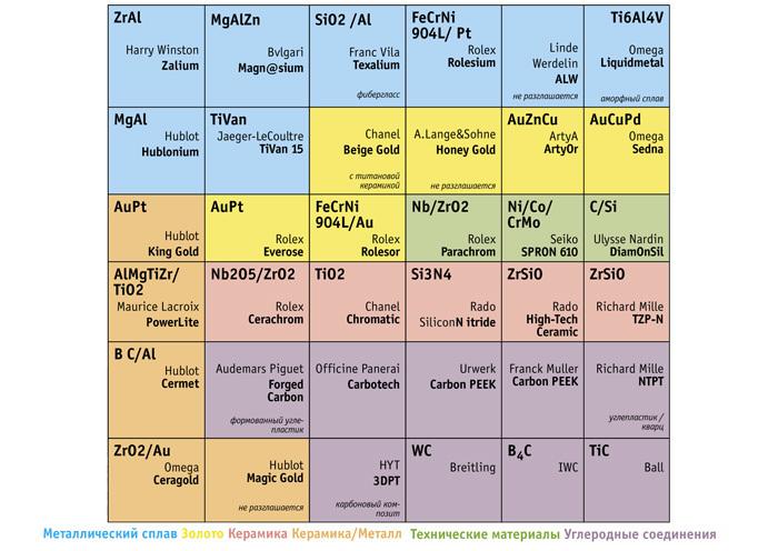 Таблица химически-часовых элементов