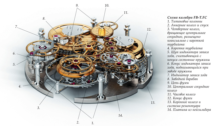 Схема калибра FB-T.FC