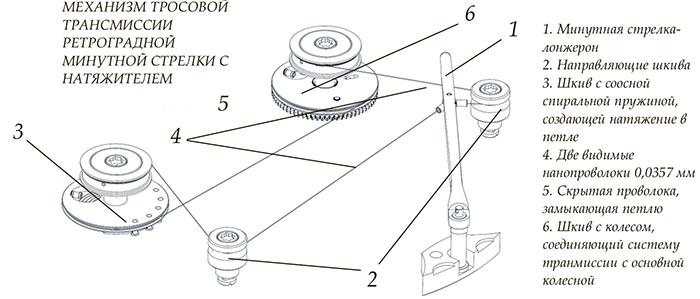 Механизм тросовой транс мисс ии ретроградн ой мину тной стрелки с натяжителем