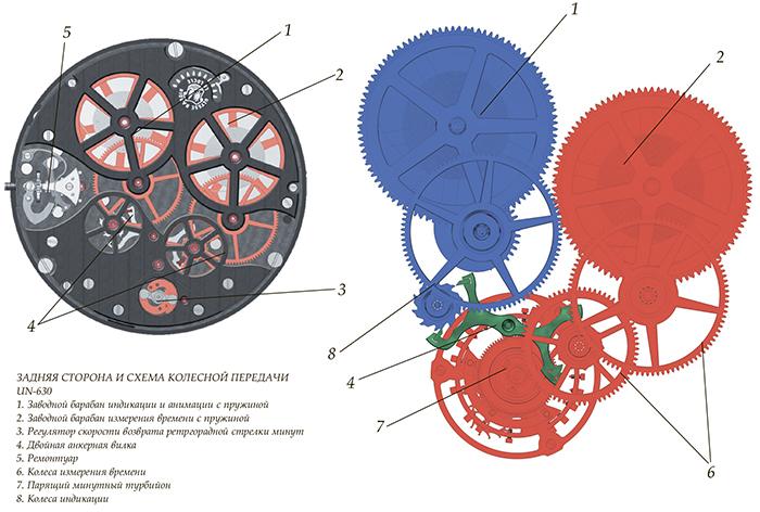 Задняя сторона и сх ема колесн ой передачи UN-630
