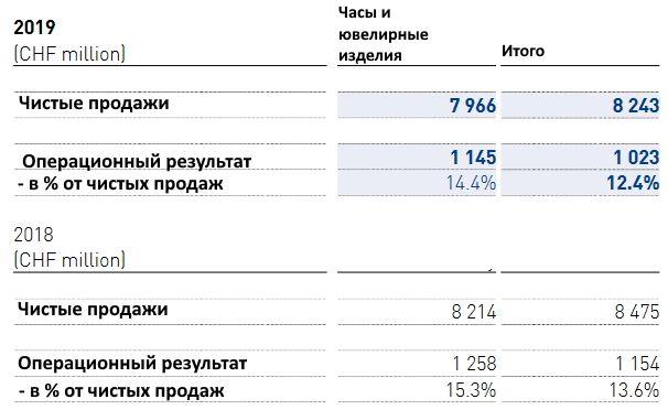 Статистика Swatch Group